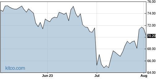 AZN 3-Month Chart