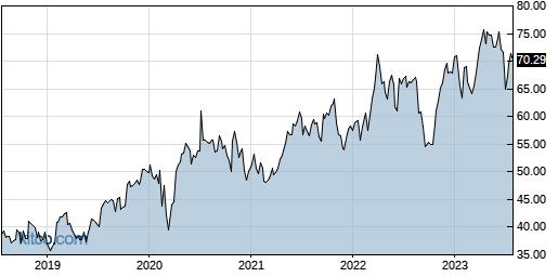 AZN 5-Year Chart