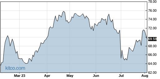 AZN 6-Month Chart