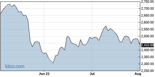 AZO 3-Month Chart