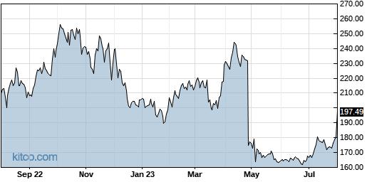 AZPN 1-Year Chart