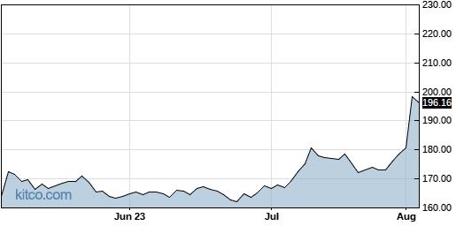 AZPN 3-Month Chart