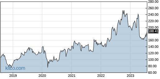 AZPN 5-Year Chart