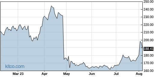 AZPN 6-Month Chart