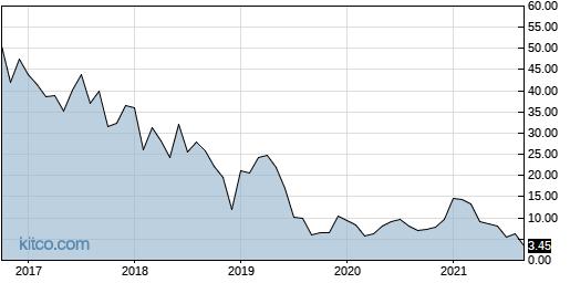 AZRX 10-Year Chart