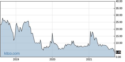 AZRX 5-Year Chart