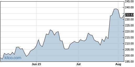 BA 3-Month Chart