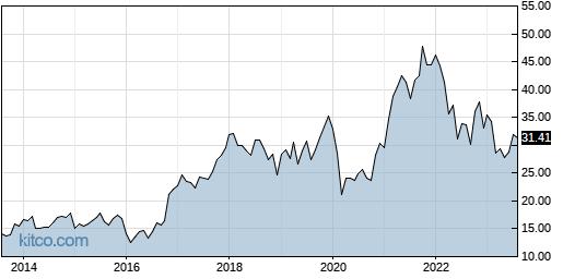 BAC 10-Year Chart