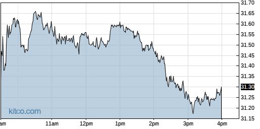BAC 1-Day Chart