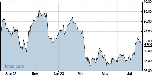 BAC 1-Year Chart