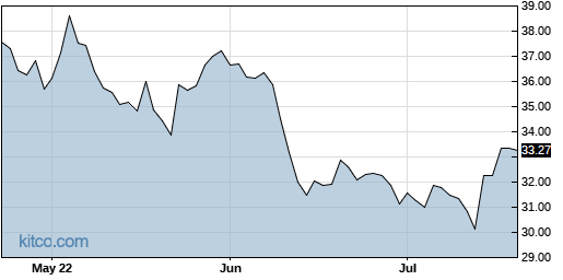 BAC 3-Month Chart