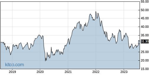 BAC 5-Year Chart