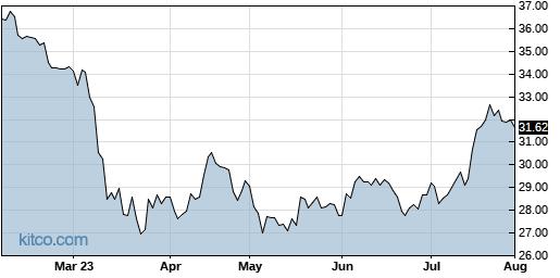 BAC 6-Month Chart