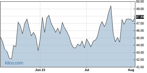BANR 3-Month Chart
