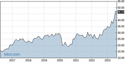 BATRA 10-Year Chart