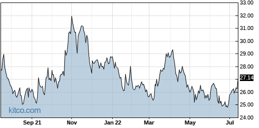 BATRA 1-Year Chart