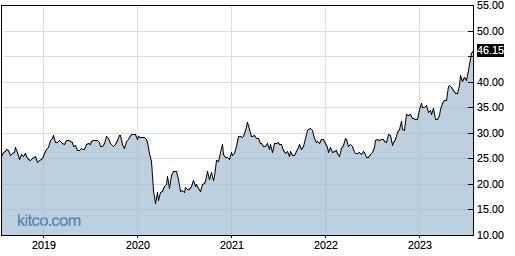 BATRA 5-Year Chart