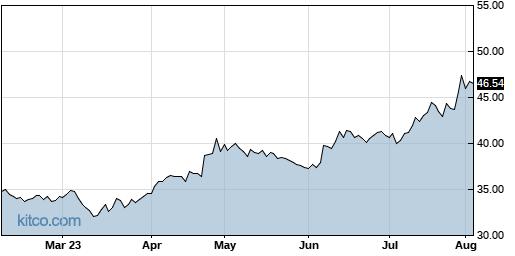 BATRA 6-Month Chart