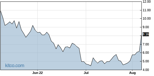 BBBY 3-Month Chart