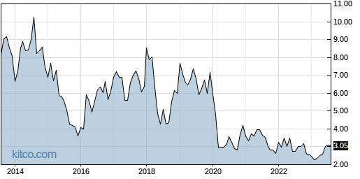 BBDO 10-Year Chart