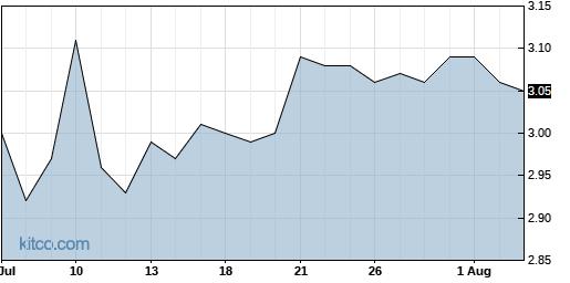 BBDO 1-Month Chart