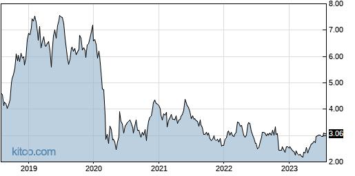 BBDO 5-Year Chart
