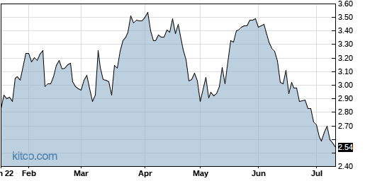 BBDO 6-Month Chart