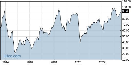 BBSI 10-Year Chart