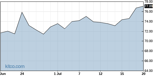 BBSI 1-Month Chart