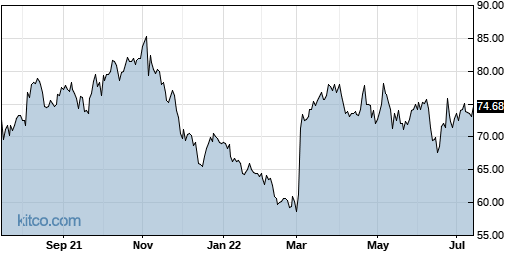 BBSI 1-Year Chart