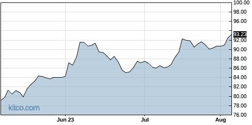 BBSI 3-Month Chart