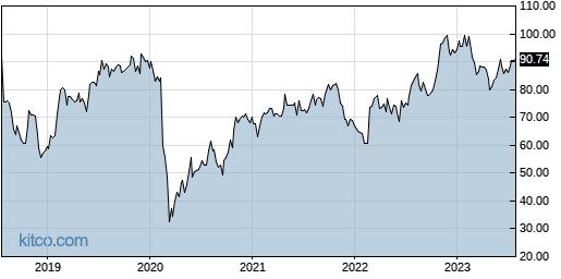 BBSI 5-Year Chart