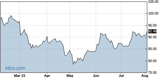 BBSI 6-Month Chart