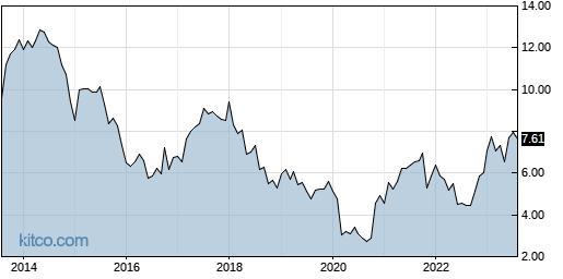 BBVA 10-Year Chart