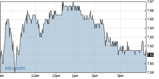 BBVA 1-Day Chart