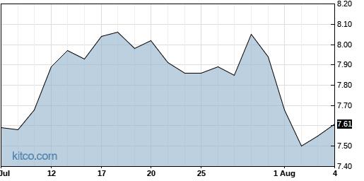 BBVA 1-Month Chart