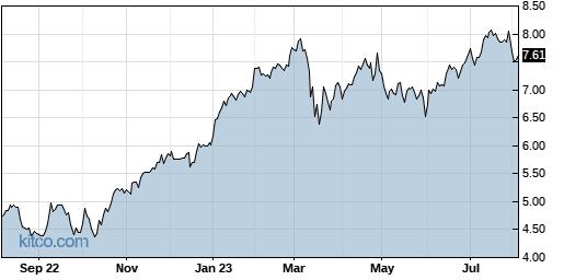 BBVA 1-Year Chart
