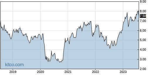 BBVA 5-Year Chart