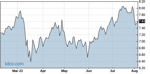 BBVA 6-Month Chart