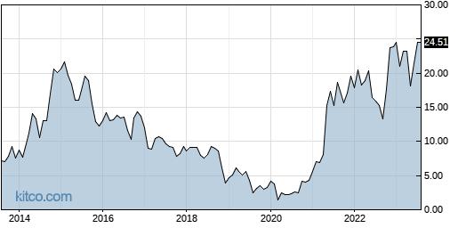 BBW 10-Year Chart