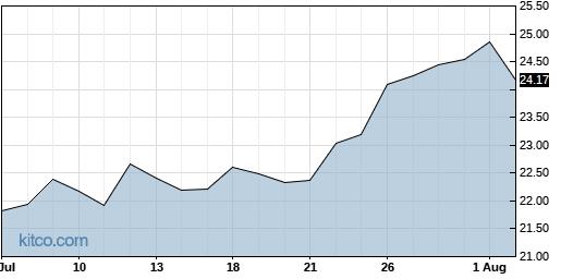 BBW 1-Month Chart