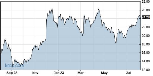 BBW 1-Year Chart