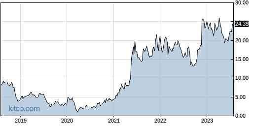 BBW 5-Year Chart