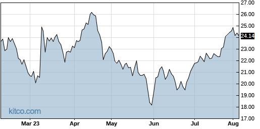 BBW 6-Month Chart