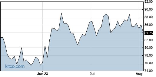 BC 3-Month Chart