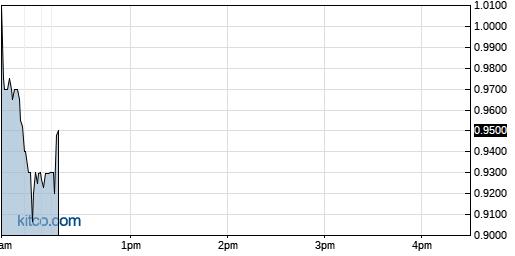 BCDA 1-Day Chart