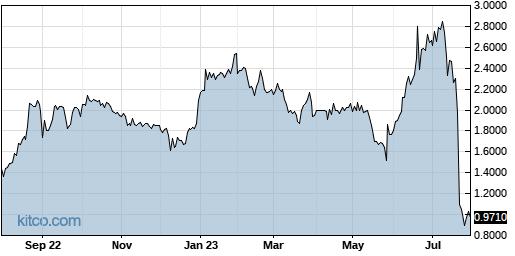 BCDA 1-Year Chart