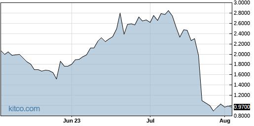 BCDA 3-Month Chart