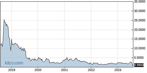 BCDA 5-Year Chart