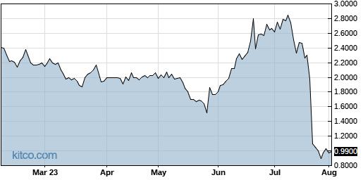 BCDA 6-Month Chart